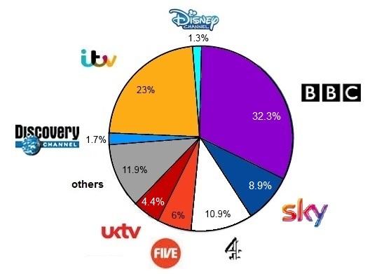 TV share