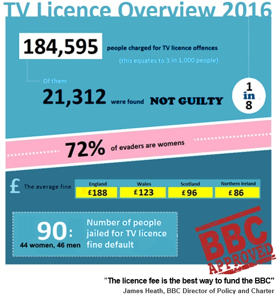 TV licence Overview 2016